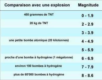 seisme relation bombe magnitude