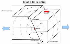 schema bilan seisme