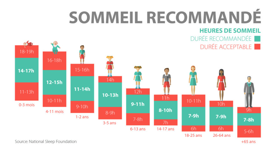 sommeil-recommande